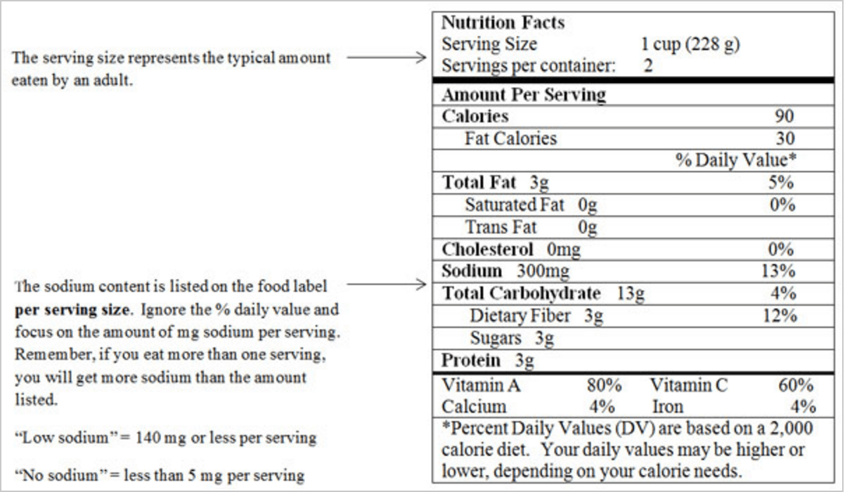loose weight fast sodium